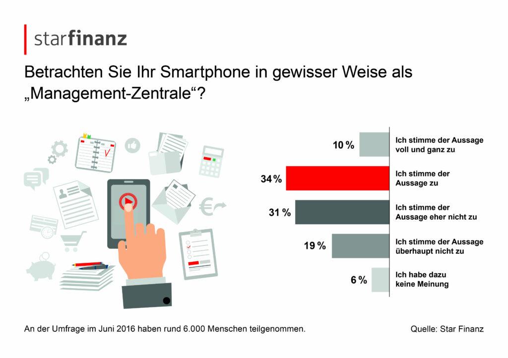 Infografik_Management_Zentrale