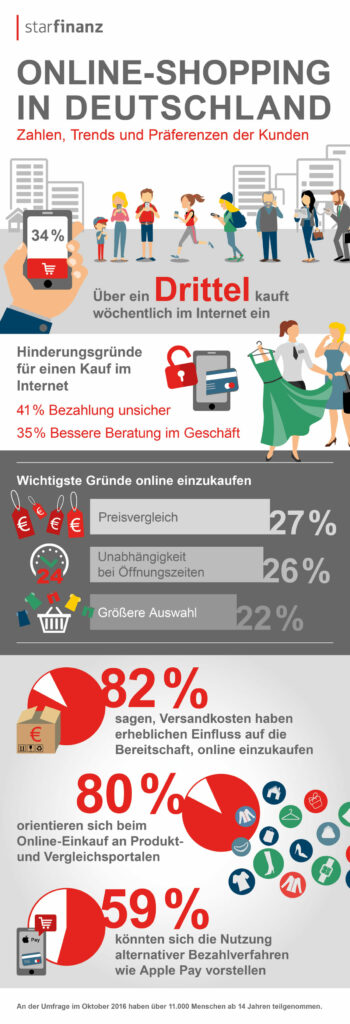 grafik-online-shopping-umfrage2016_1