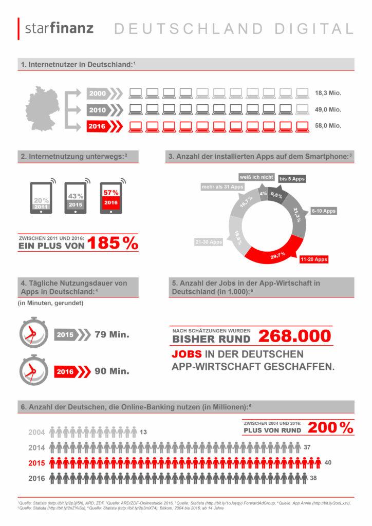 Deutschland Digital 2017: Zahlen, Daten, Fakten 6