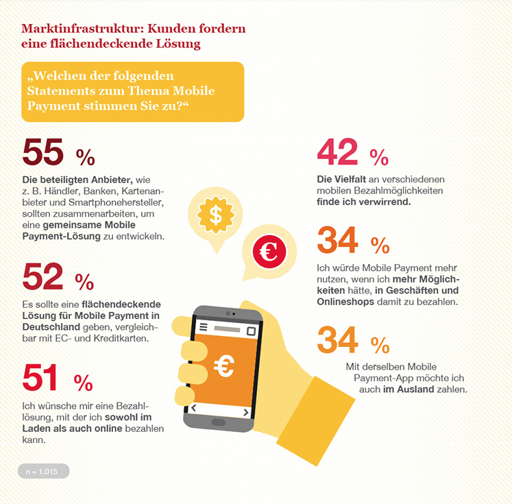 Alipay und WeChat Pay – Chinas Mobile-Payment-Lösungen erreichen Deutschland 6