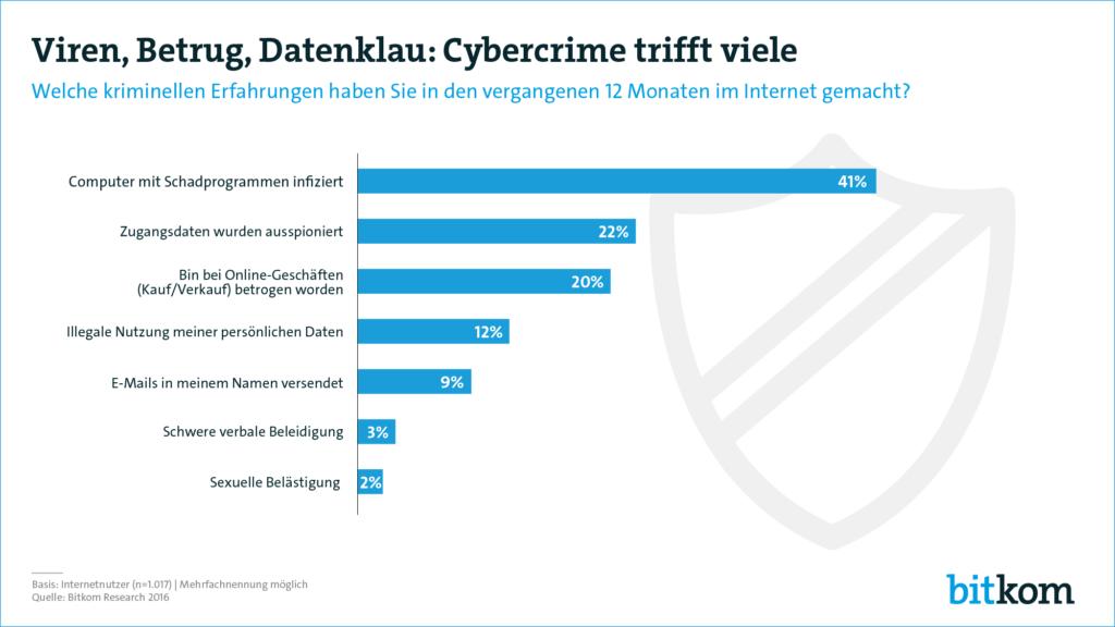 Cybersecurity – Schutz vor digitalen Taschendieben 6