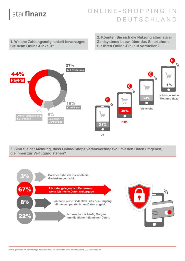 Einkaufen mit dem Smartphone: Deutsche fassen langsam Vertrauen 6