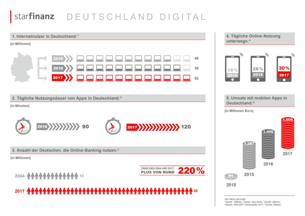 Deutsche verbringen immer mehr Zeit mit ihrem Smartphone 6