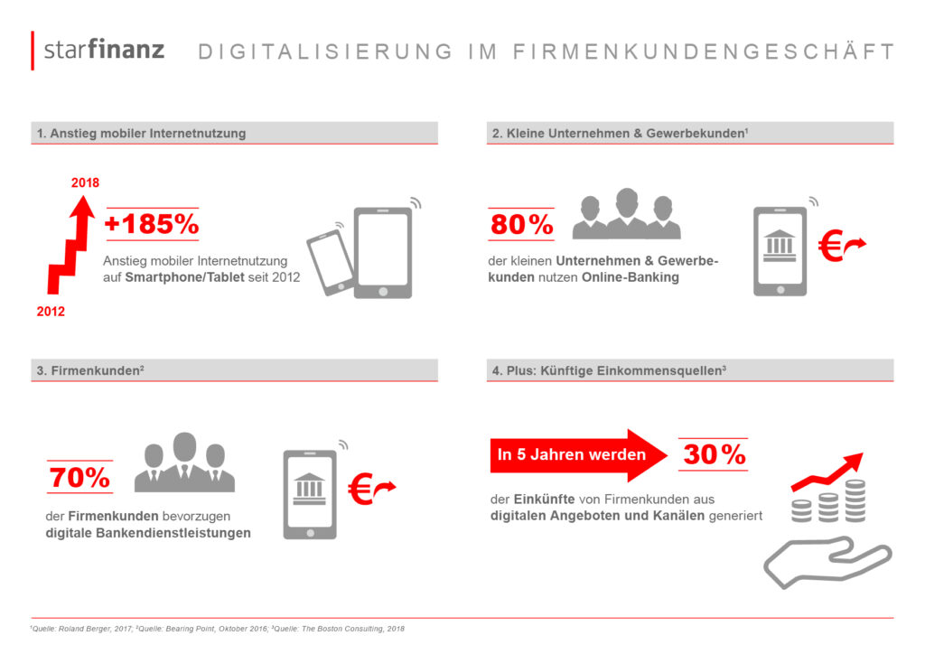 Digitalisierung im Firmenkundengeschäft 6