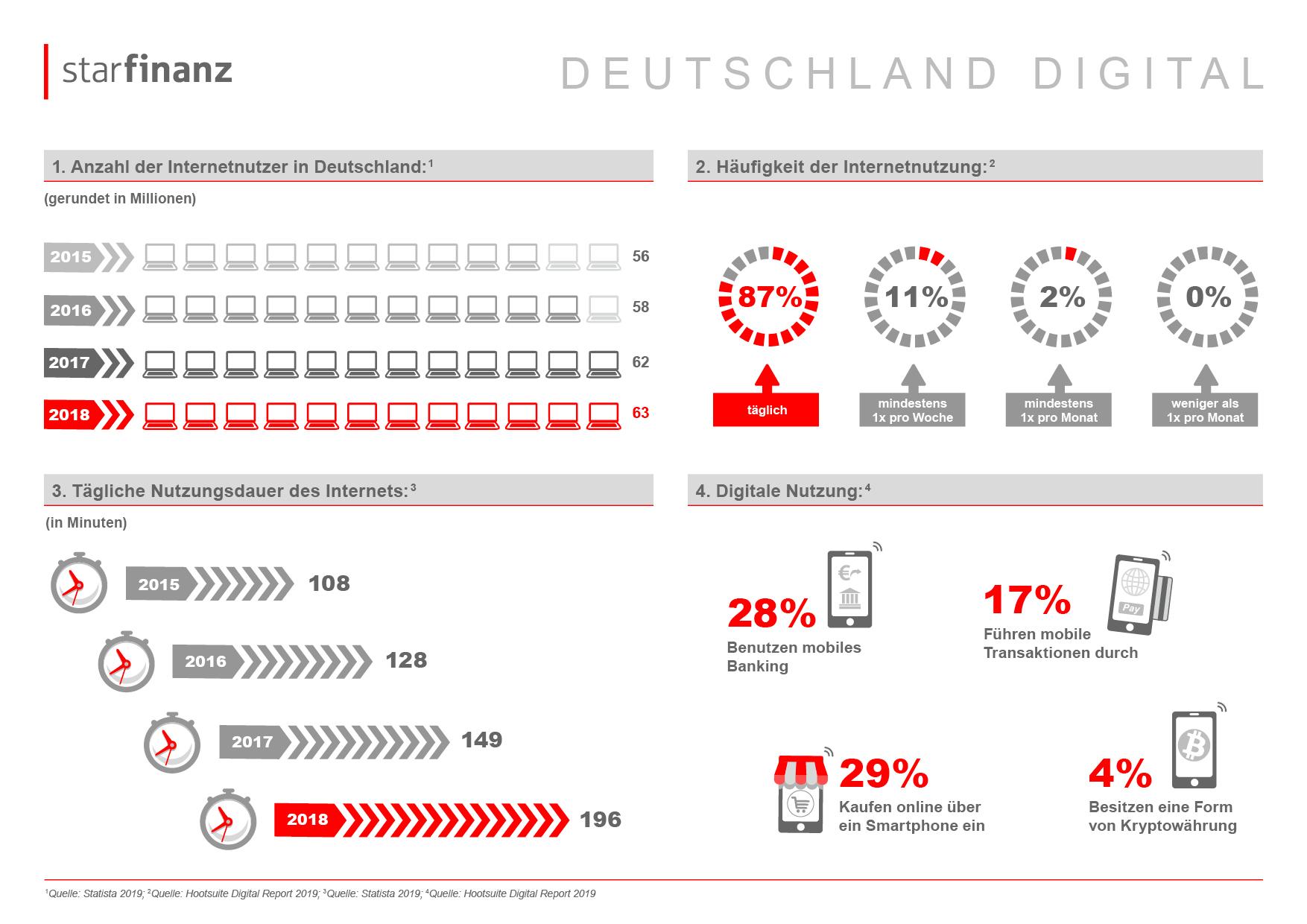 Immer mehr Deutsche verbringen immer mehr Zeit online 4