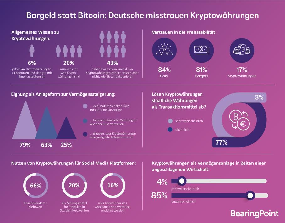 Umfrage zu Kryptowährungen