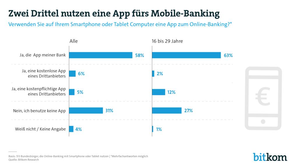 Grafik vom Bitkom zur Nutzung von Apps im Mobile-Banking Umgeld