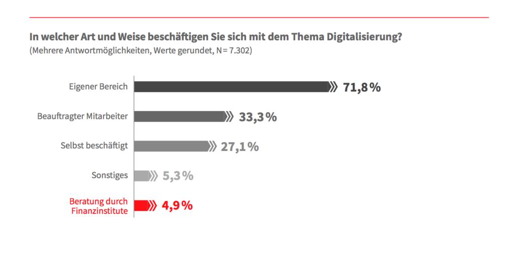 Banken und Sparkassen müssen deutschen Mittelstand bei Digitalisierungsfragen stärker begleiten 9