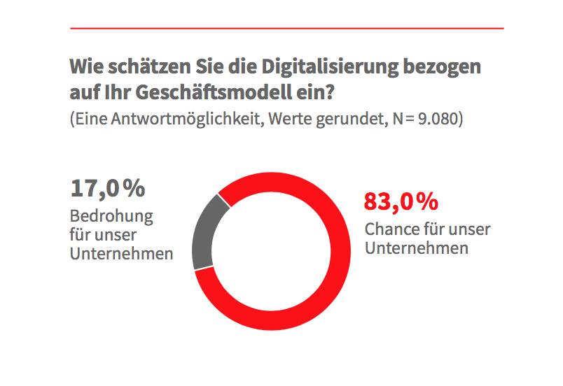 Banken und Sparkassen müssen deutschen Mittelstand bei Digitalisierungsfragen stärker begleiten 4