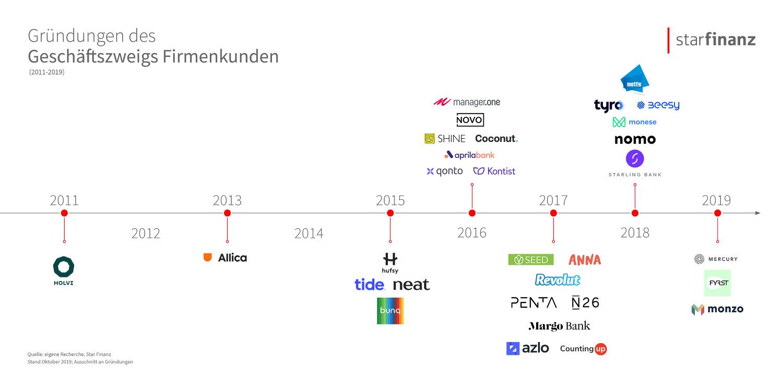 Firmenkunden-Banking: Die nächste Innovationswelle – Teil 1 6