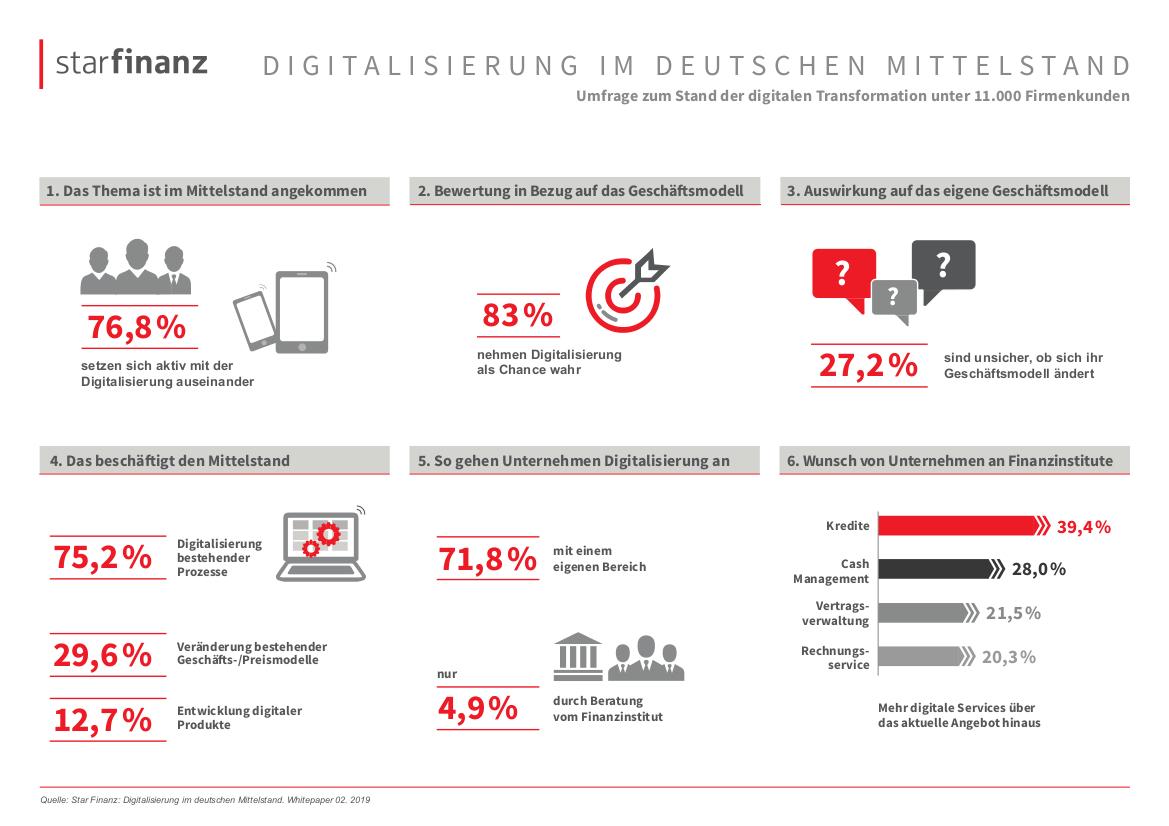 Star Finanz Umfrage zur Digitalisierung im deutschen Mittelstand unter 11.000 Firmenkunden 3