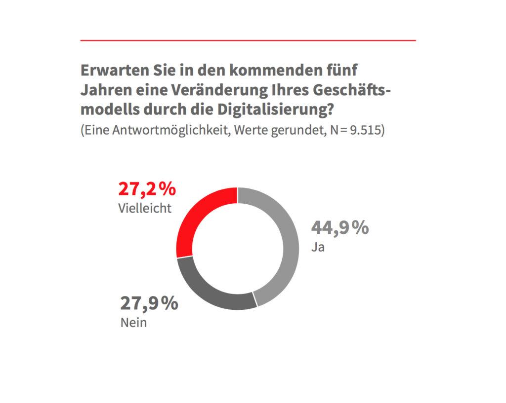 Deutscher Mittelstand unterschätzt Digitalisierung 2