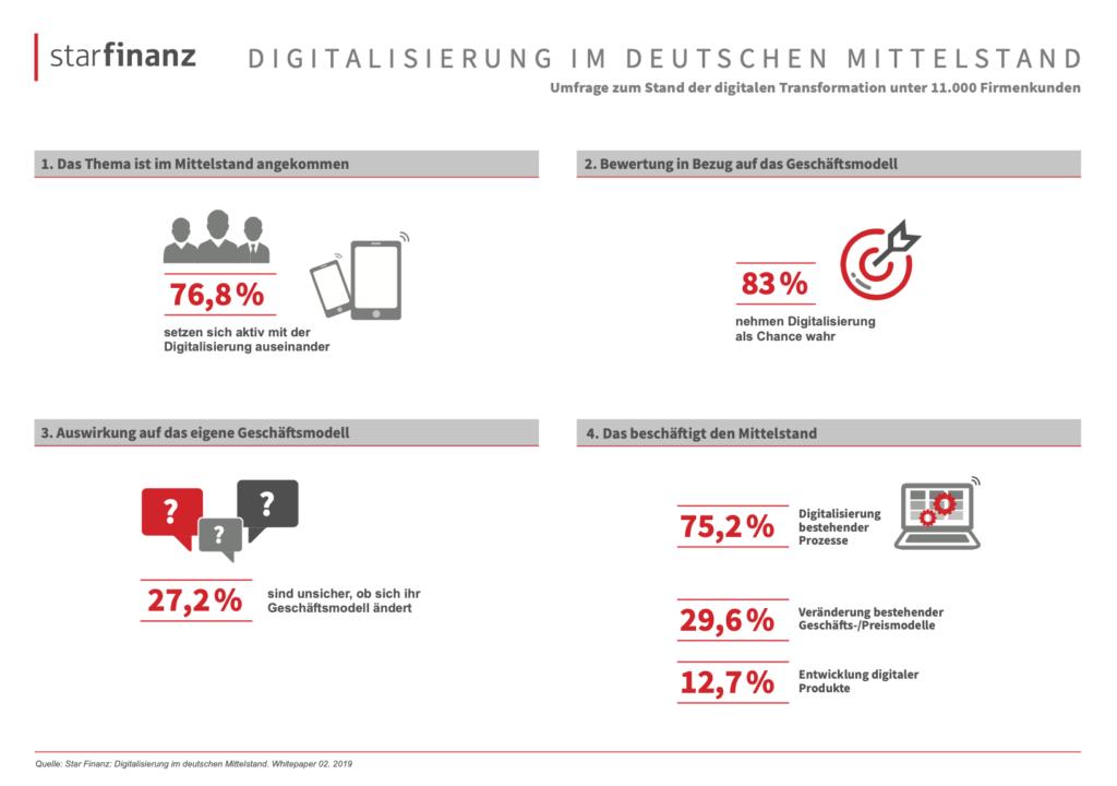Umfrage: Unternehmen bleiben oft an der digitalen Oberfläche 4