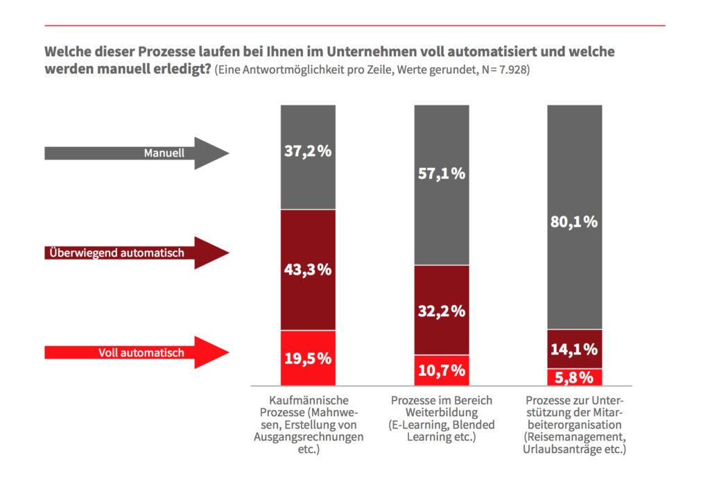 Deutscher Mittelstand unterschätzt Digitalisierung 7