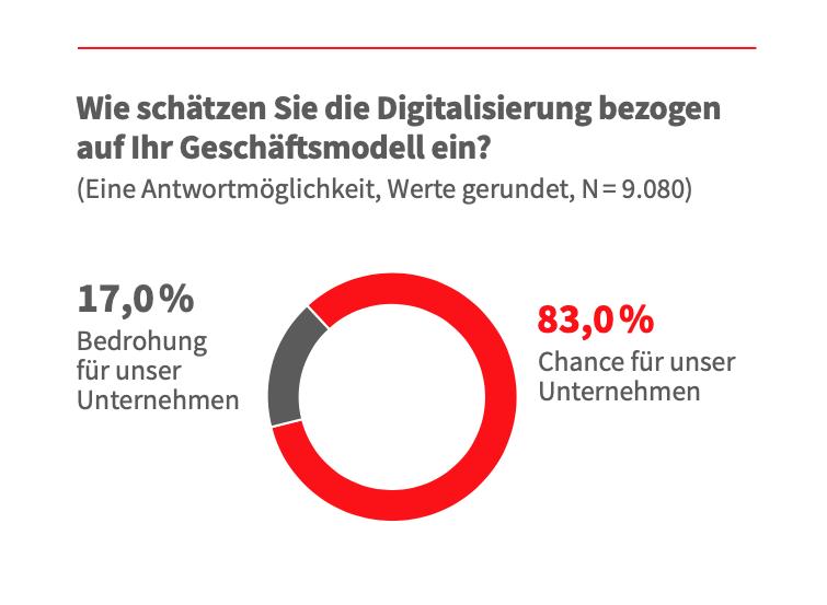 Unternehmen unterschätzen den digitalen Wandel 3