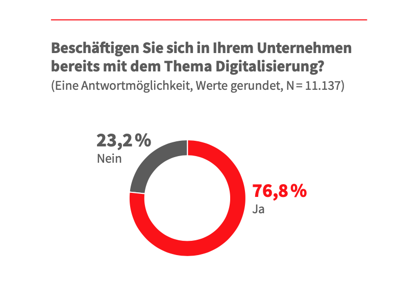 Unternehmen unterschätzen den digitalen Wandel 2