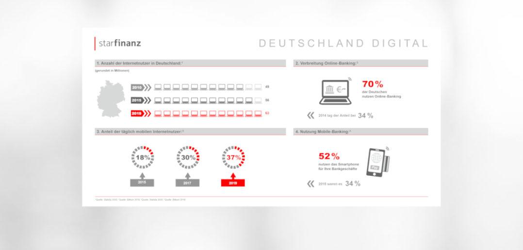 """Infografik """"Deutschland Digital"""": Mobile-Banking ist mehrheitsfähig 3"""