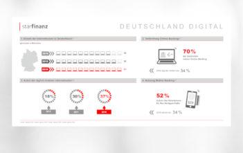 """Infografik """"Deutschland Digital"""": Mobile-Banking ist mehrheitsfähig 5"""