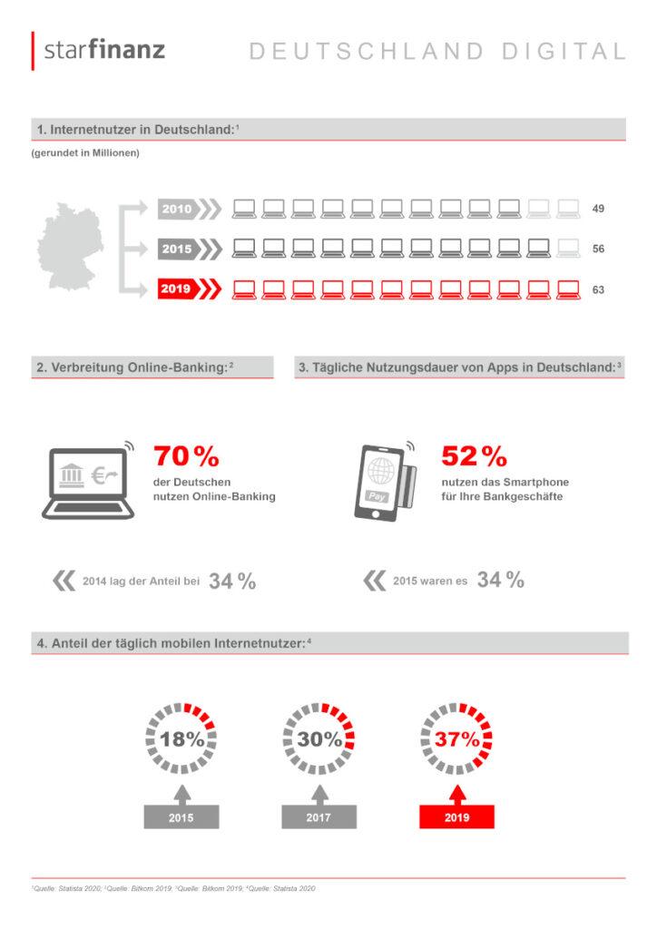 """Infografik """"Deutschland Digital"""": Mobile-Banking ist mehrheitsfähig 4"""