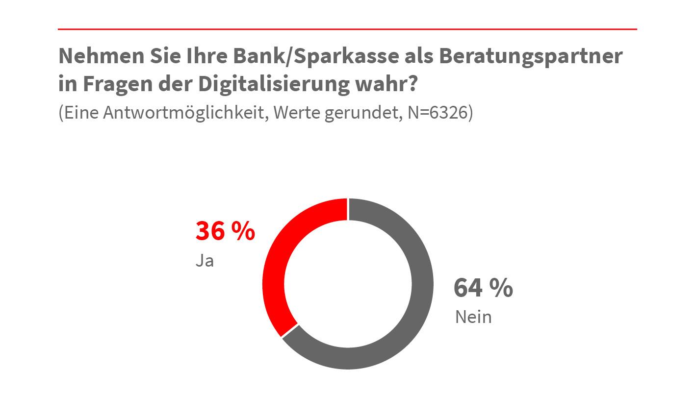 Banken und Sparkassen als digitale Beratungspartner bei Firmenkunden gefragt 4
