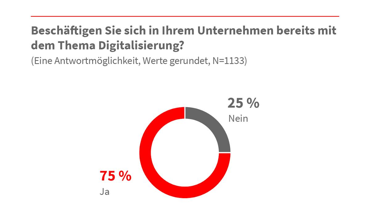 Digitalisierung als Chance? Handwerk in der Praxis noch zurückhaltend 3
