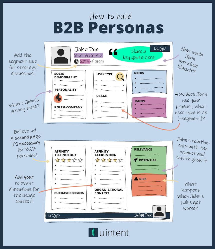 Wie erstelle ich B2B Personas und vor allem warum? 5