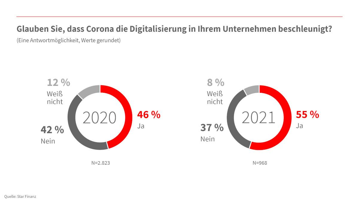 Digitalisierungsumfrage: Langsames Internet und Datenschutzanforderungen als größte Herausforderungen für Unternehmen 5