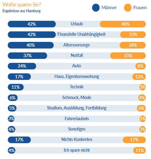 Studie: Wie Geld den Alltag der Deutschen bestimmt 2