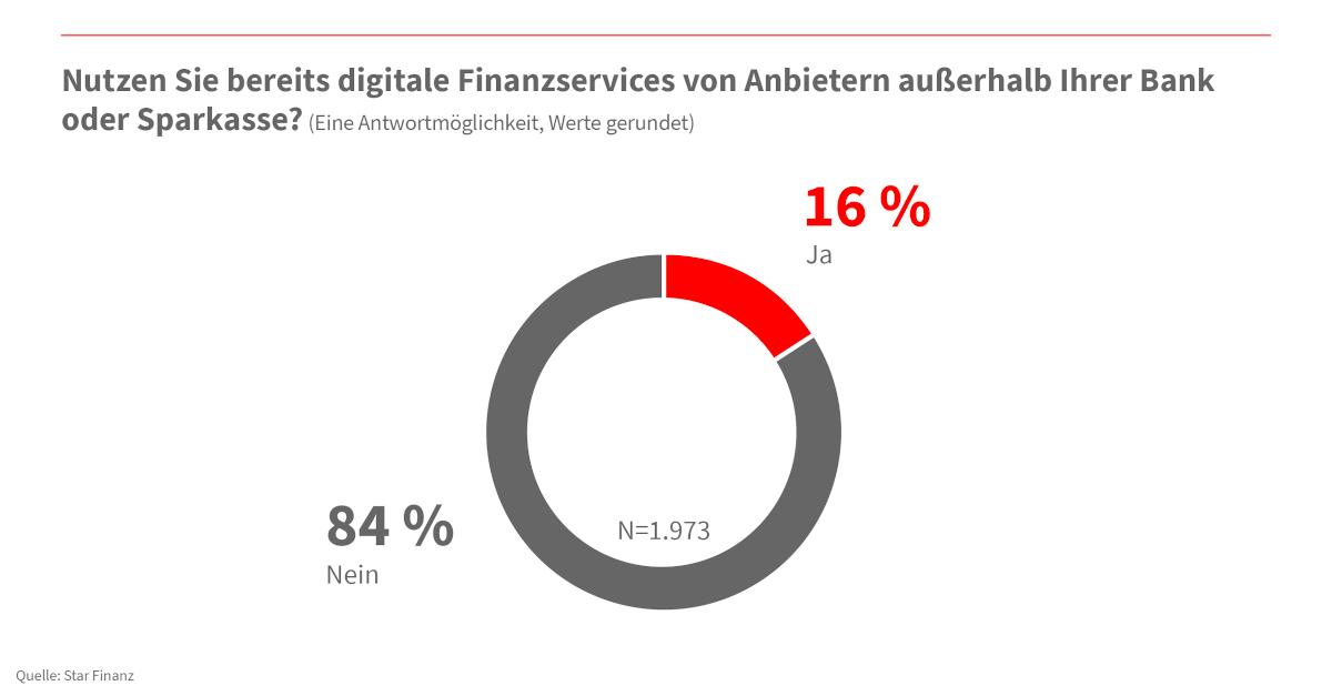 Unternehmer wünschen sich mehr digitale Services von ihrer Bank 4