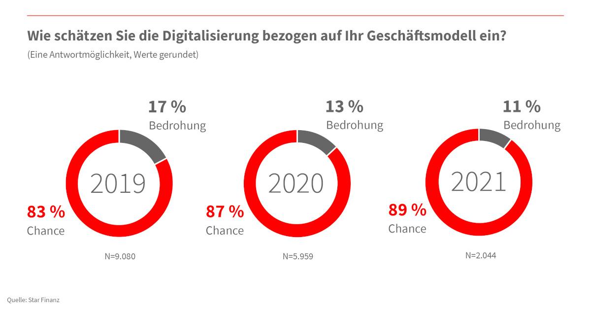 Unternehmer wünschen sich mehr digitale Services von ihrer Bank 1