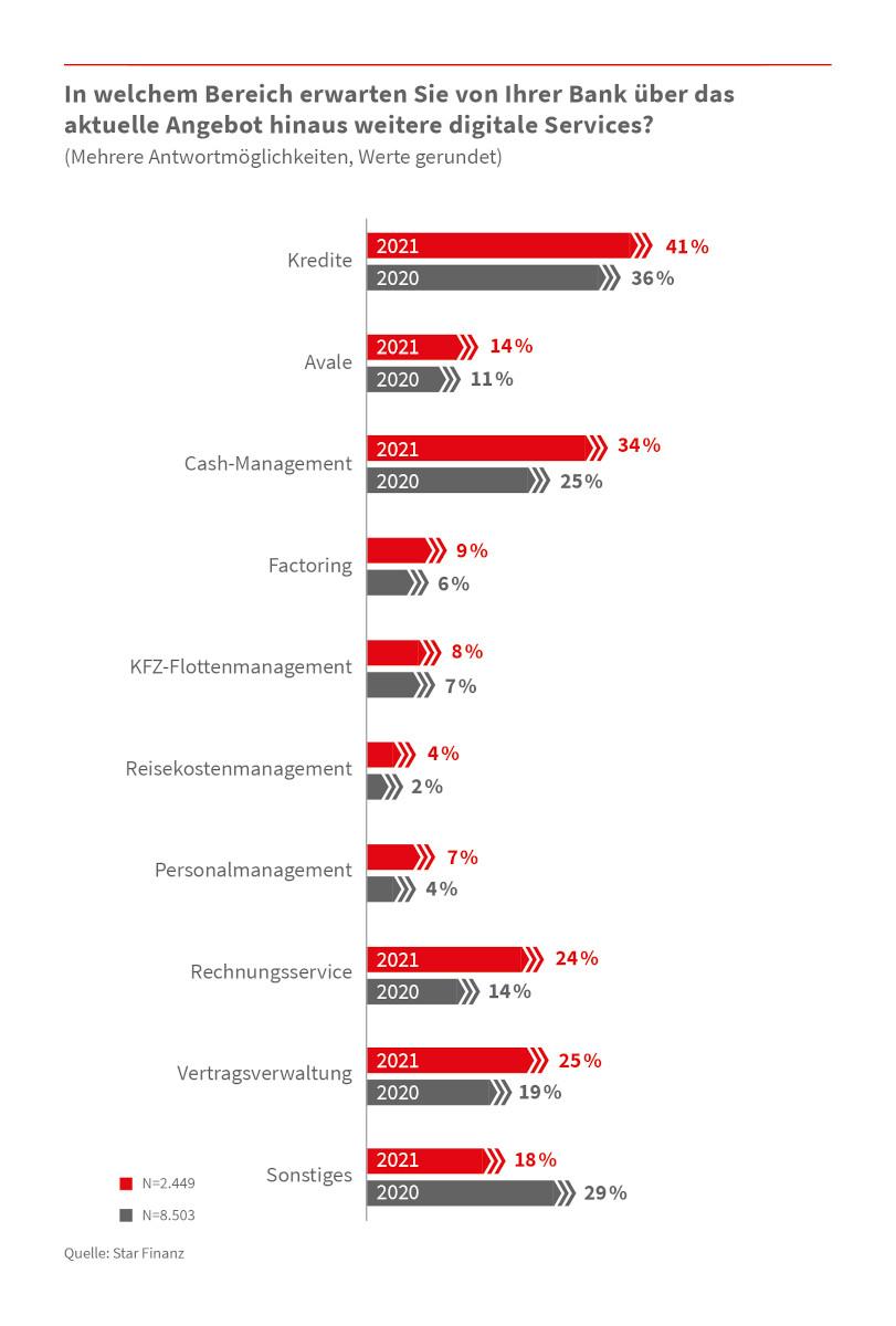 Unternehmer wünschen sich mehr digitale Services von ihrer Bank 5